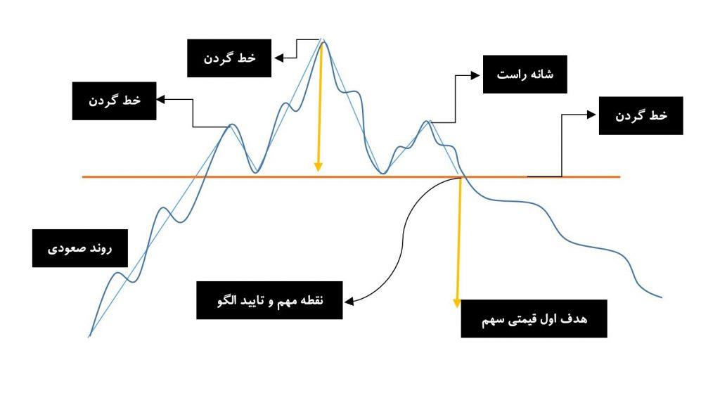 نمودار شامل الگوی سر و شانه